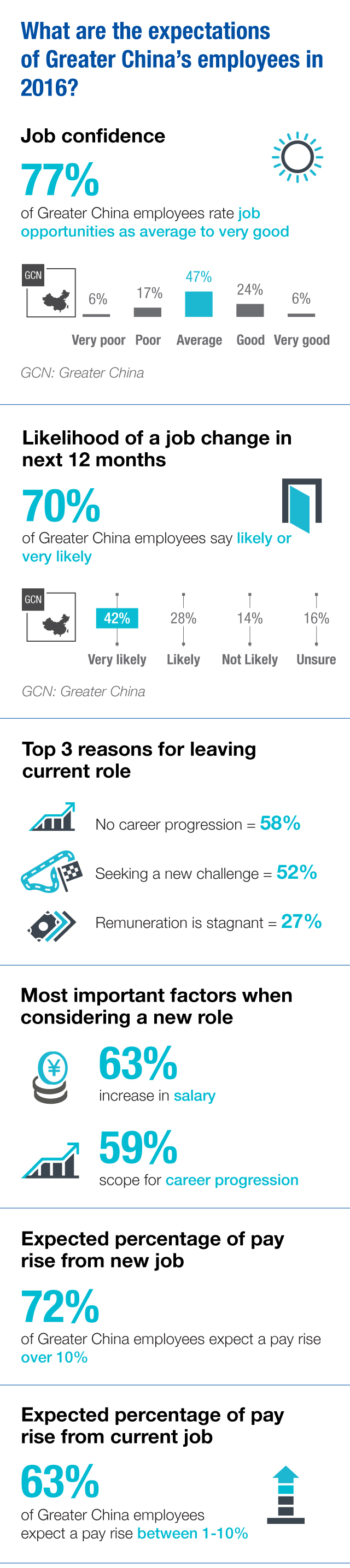 Lack of career progression driving Hong Kongers to quit