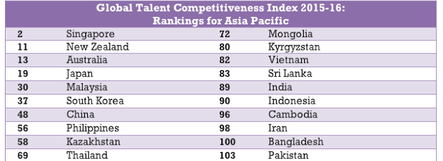 Malaysia is the 2nd most attractive talent hub in ASEAN