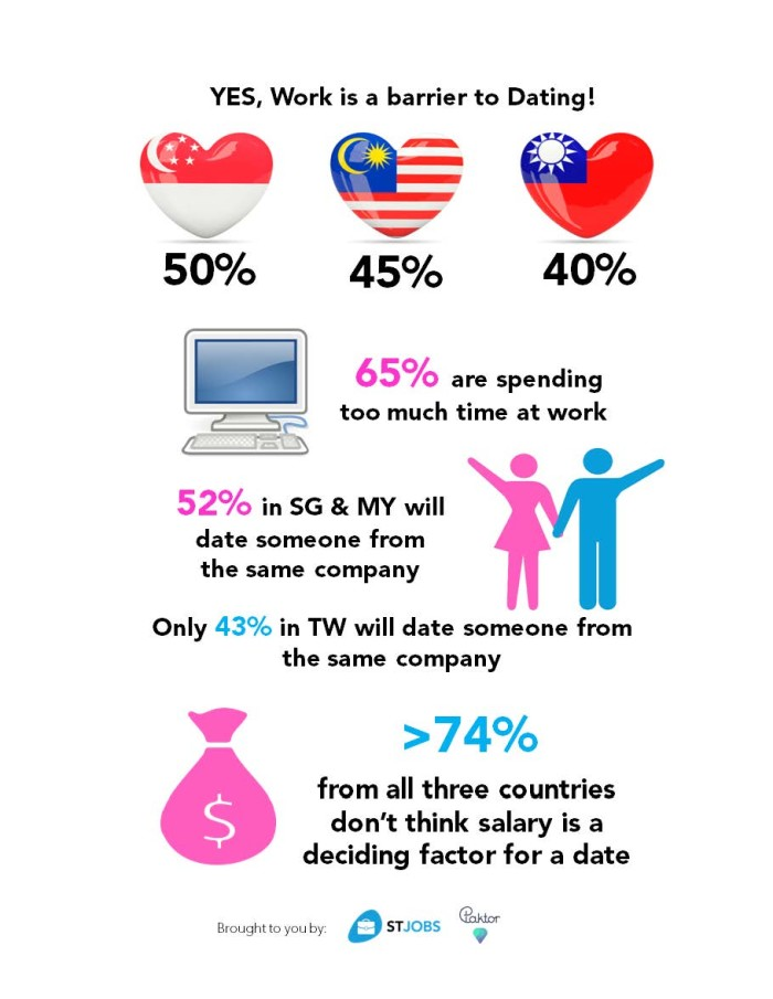 Malaysians think they are spending too much time at work