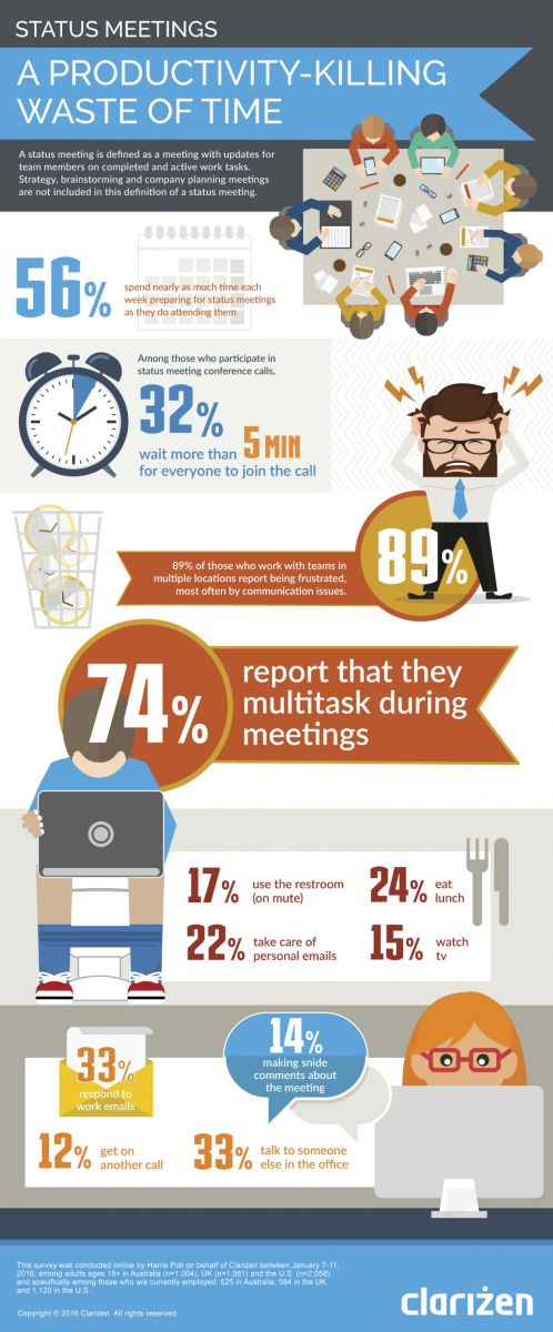 What your staff are actually doing during conference calls
