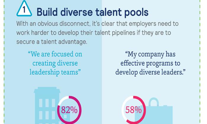 Mercer inforgraphic on building diversity