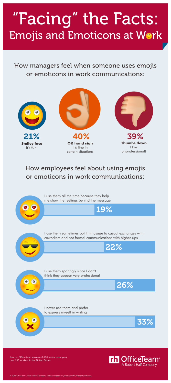 Should staff be allowed to use emoji at work?