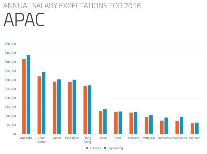 Graduate salary expectations across APAC
