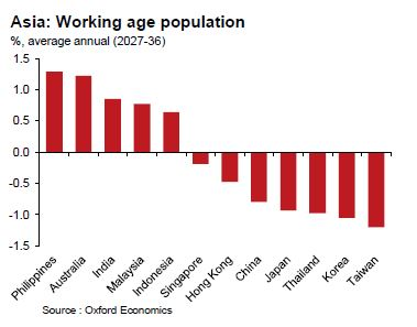 Oxford Economics_Working age population