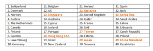Singapore snatches Hong Kong's Asia crown on IMD World Talent Ranking