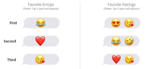 Smileys at work: 36% of staff use emojis mostly with peers at their own level