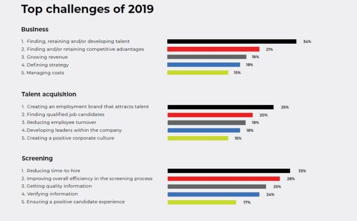 The top talent challenges faced by HR in APAC in 2019