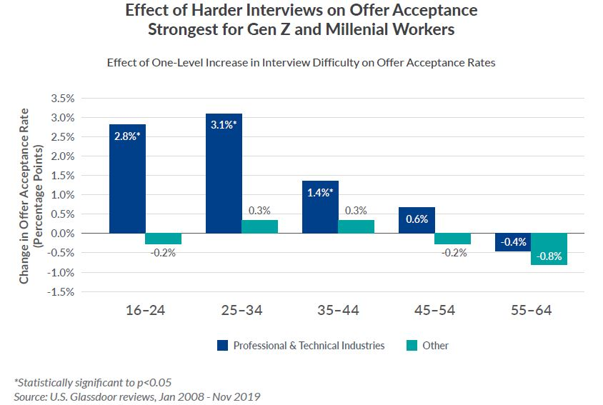 A harder interview motivates job candidates more – here's why